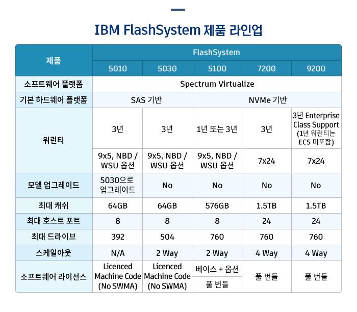 IBM FlashSystem 제품 라인업